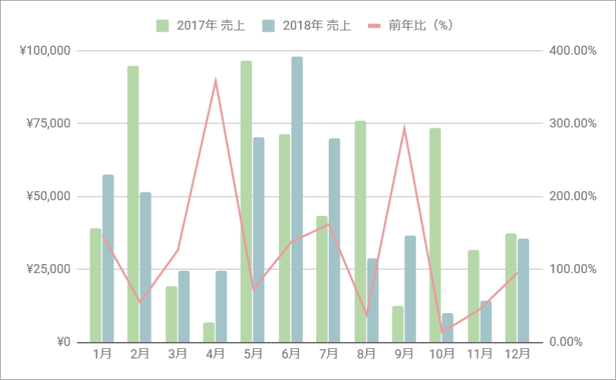 前年同月比の複合グラフ(完成例)