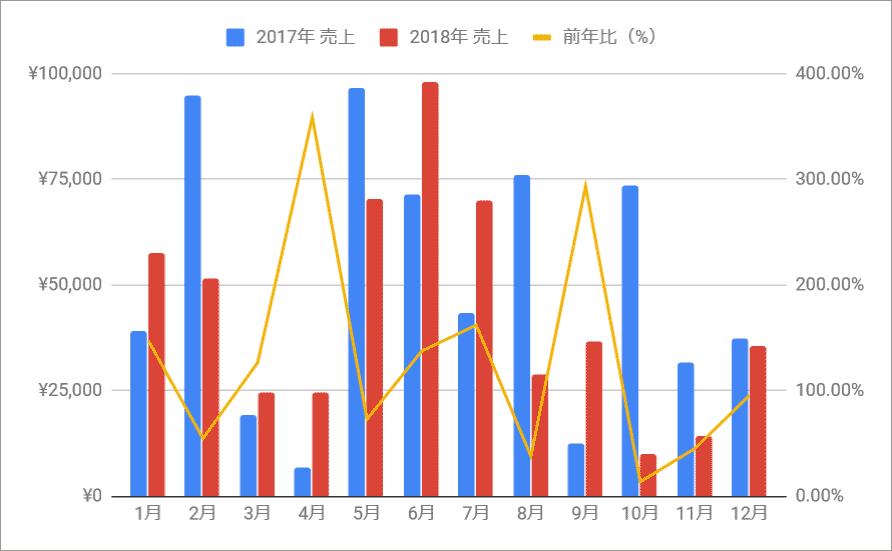 前年同月比の複合グラフ07