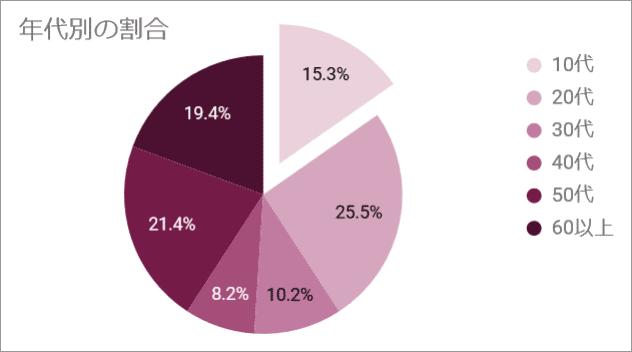 円グラフ(完成例)