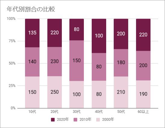 100%積み上げグラフ(完成例)