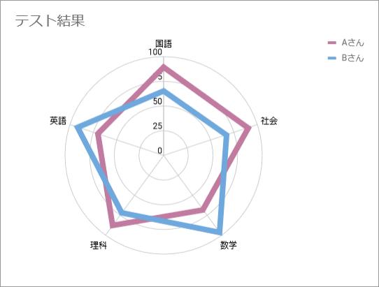 レーダーチャート(完成例)