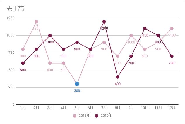 折れ線グラフ(完成例)