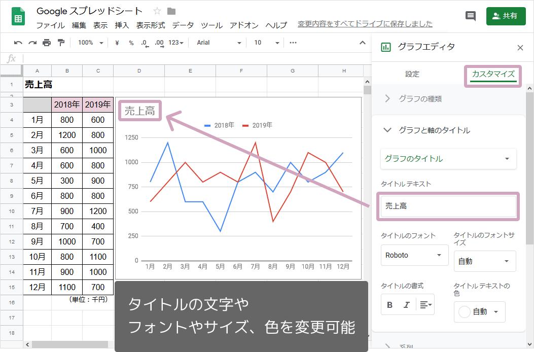 折れ線グラフの作り方(タイトルの追加)