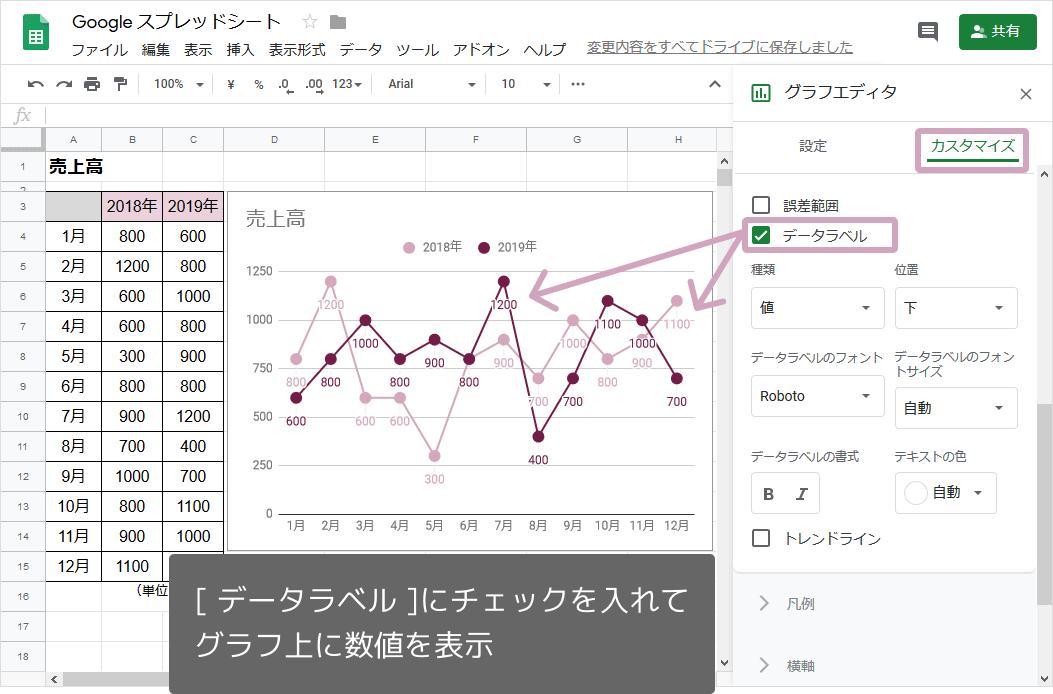 折れ線グラフの作り方(データラベル)