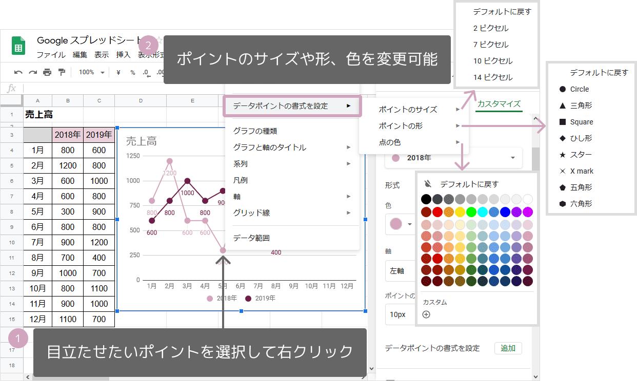 折れ線グラフの作り方(1箇所目立たせる)