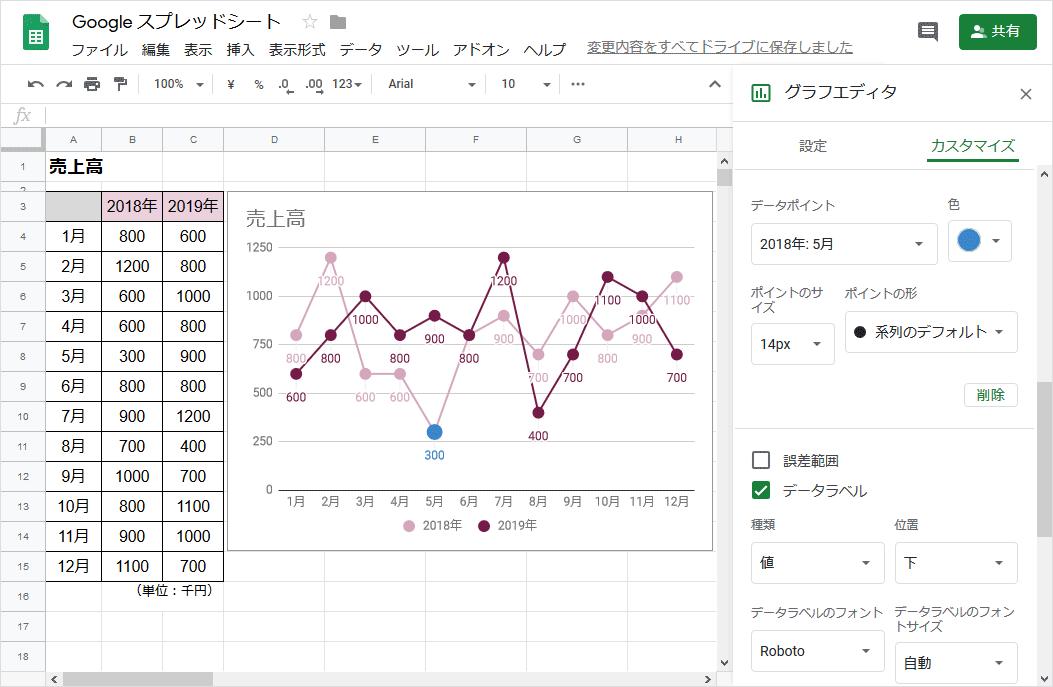 折れ線グラフの作り方(完成)