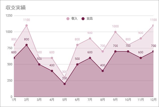 面グラフ(完成例)