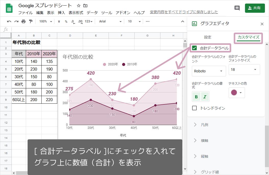 積み上げ面グラフ(合計のデータラベル)