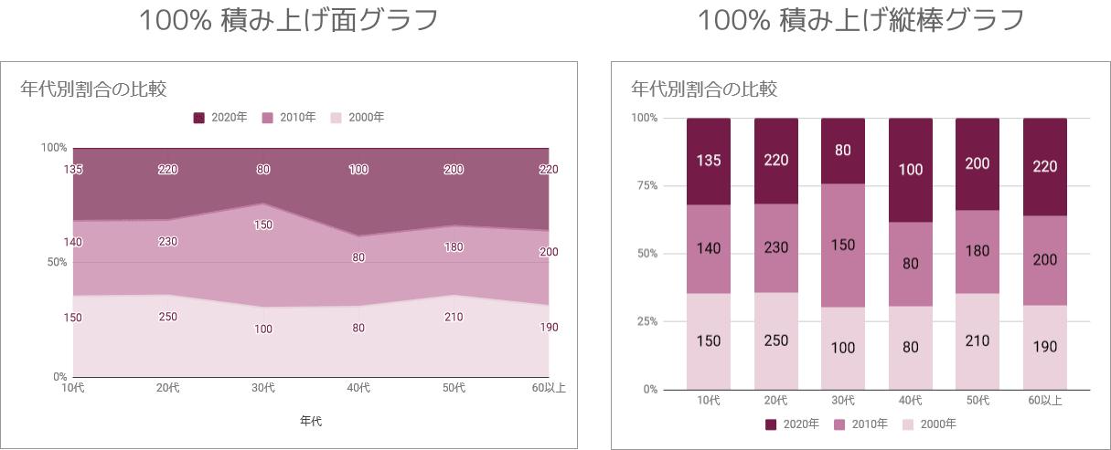 100%積み上げ面グラフと100%積み上げ棒グラフの違い