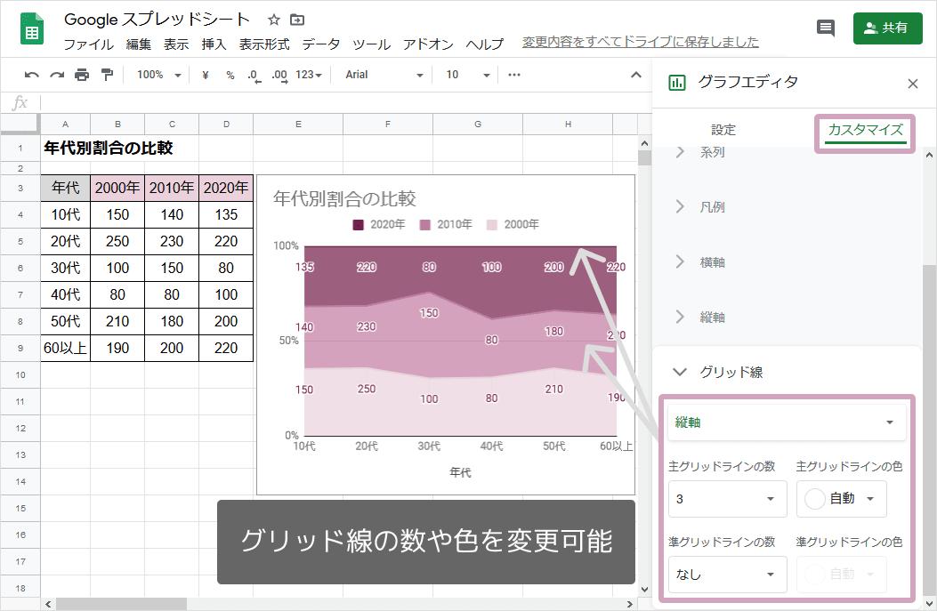 100%積み上げ面グラフの作り方(グリッド線)