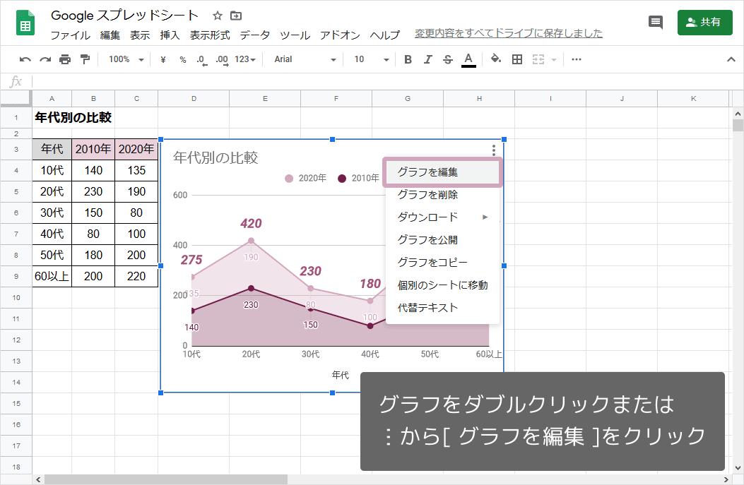 グラフのカスタマイズ(グラフの編集)
