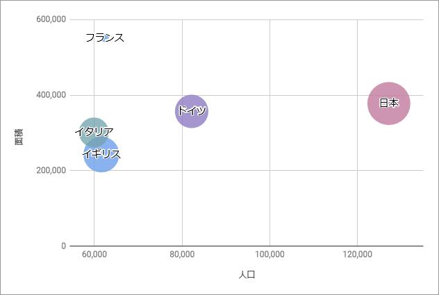 バブルチャート(完成例)