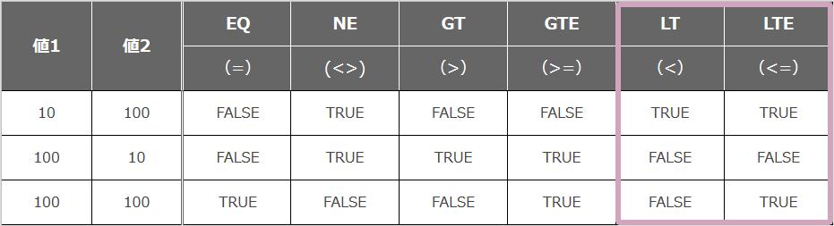 LT/LTE関数と他の演算子関数の比較