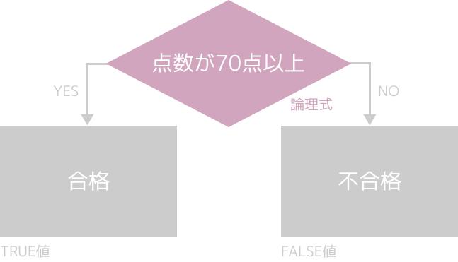 IF関数(条件分岐のフローチャート)