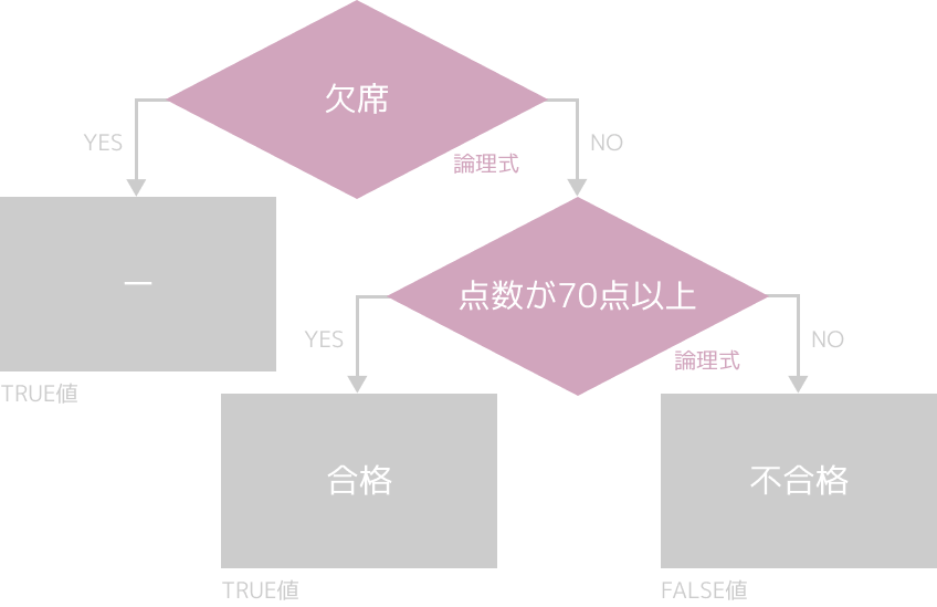 IF関数のネスト(条件分岐のフローチャート)