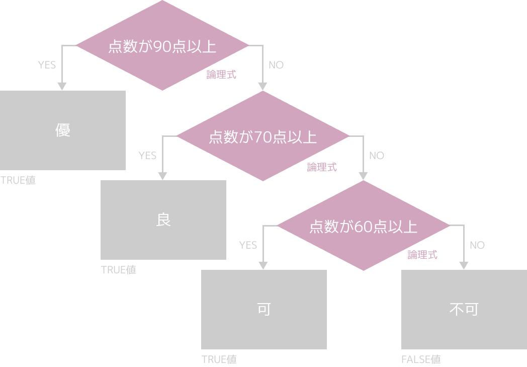 IFS関数(条件分岐のフローチャート)