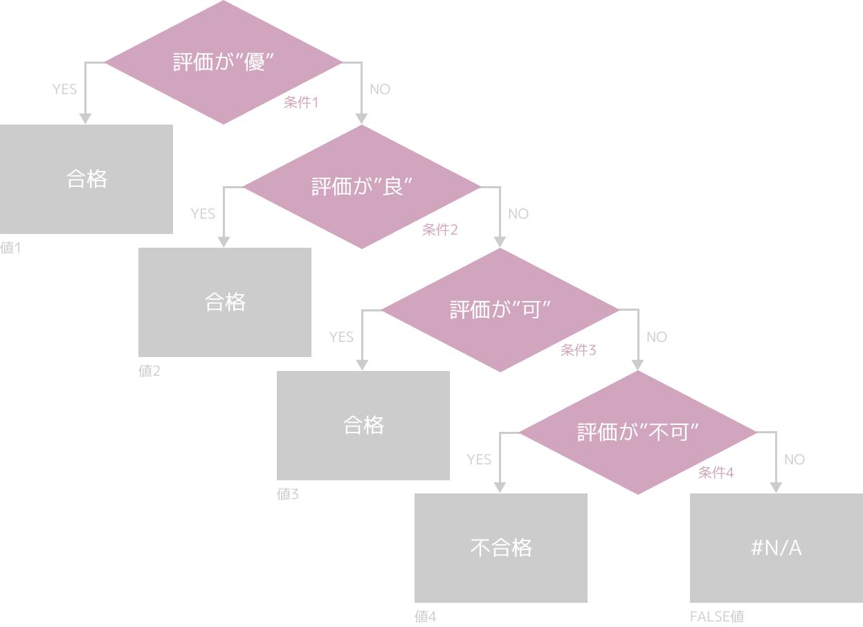 SWITCH関数(IFS関数との違い)