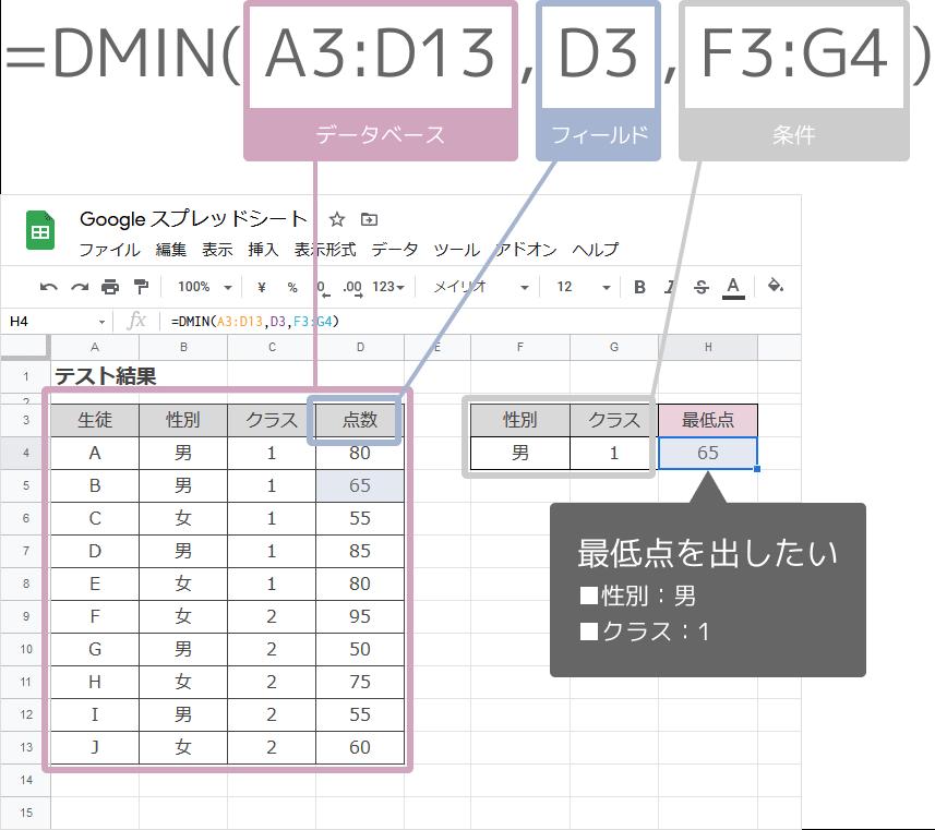 DMIN関数の使い方