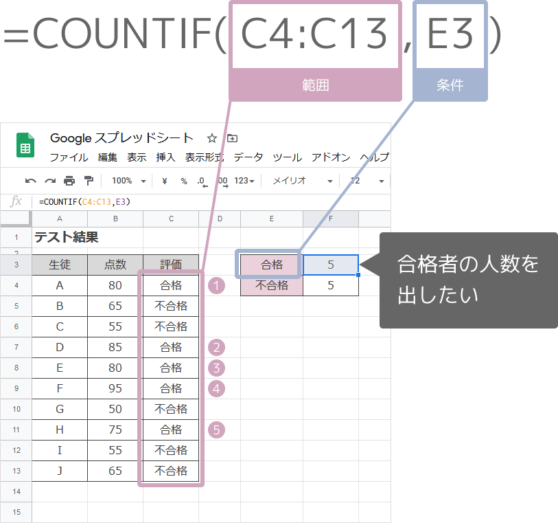 COUNTIF関数の使い方
