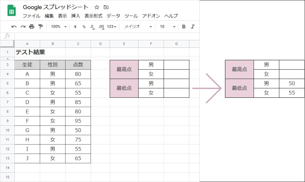 MINIFS関数(完成例)