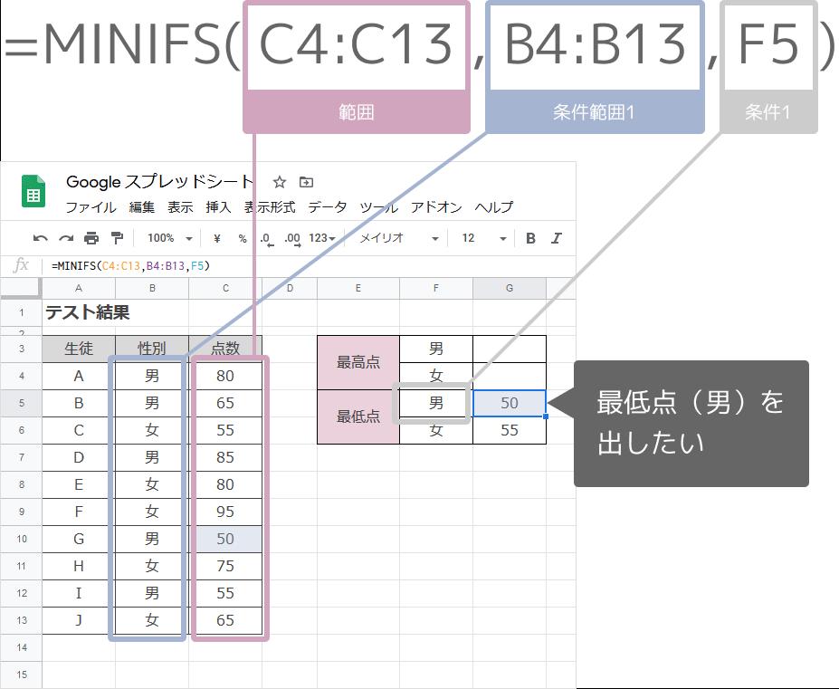 MINIFS関数の数式の入れ方