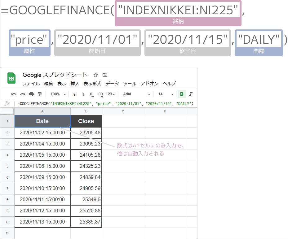 GOOGLEFINANCE関数で指定した日の株価を取得