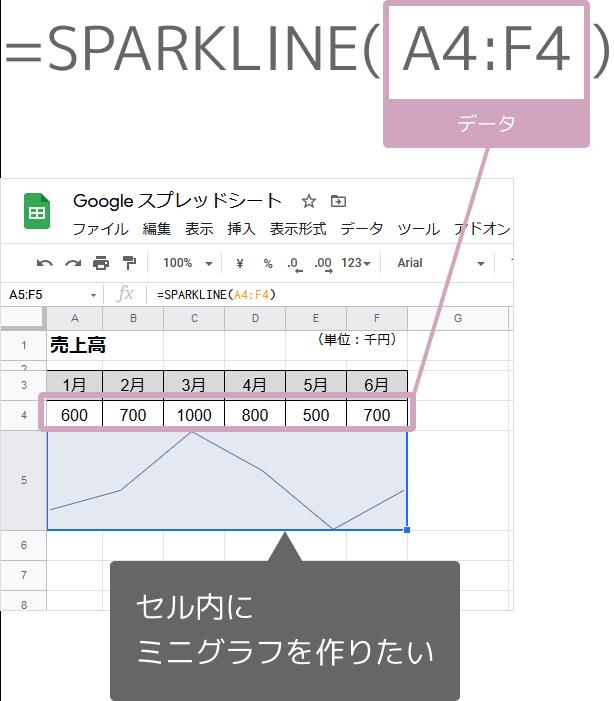 SPARKLINE関数の入れ方