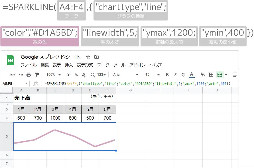 SPARKLINE関数の折れ線グラフ(オプション)