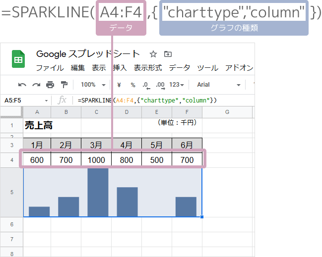 SPARKLINE関数で棒グラフ(比較)