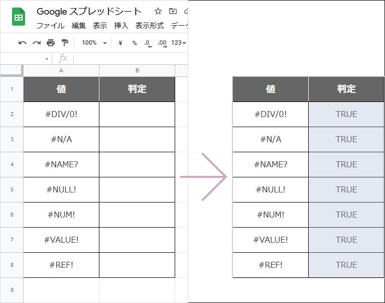 ISERROR関数(完成例)