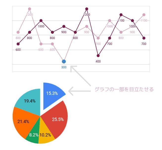 グラフの一部を目立たせる